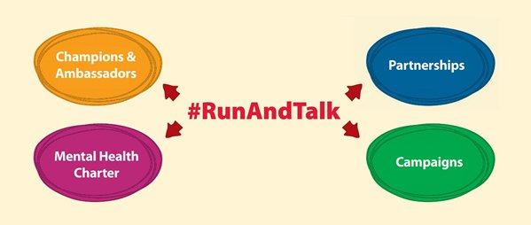 #RunAndTalk Diagram Mental Health Runs