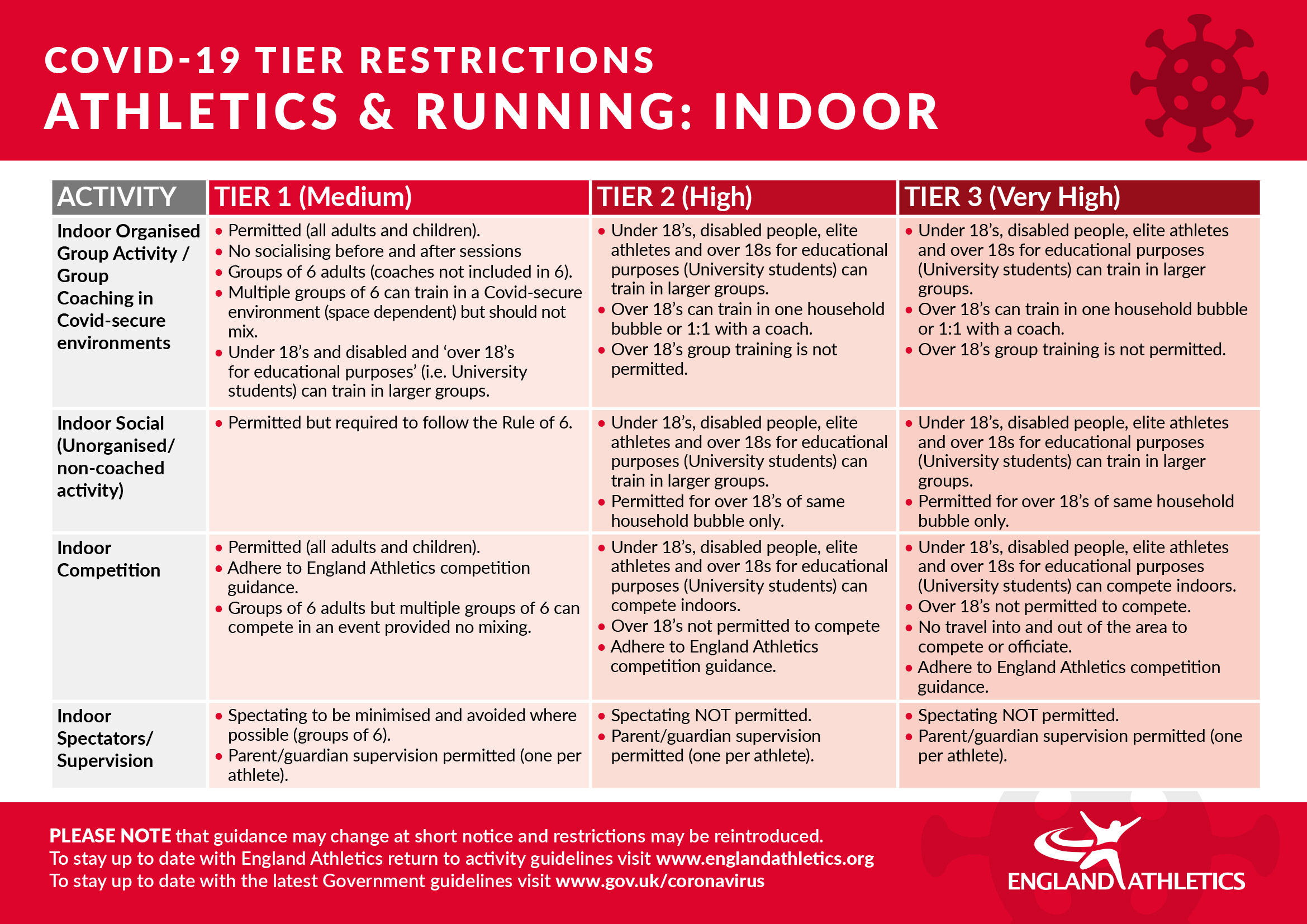 Tier restrictions - indoor at 21 October