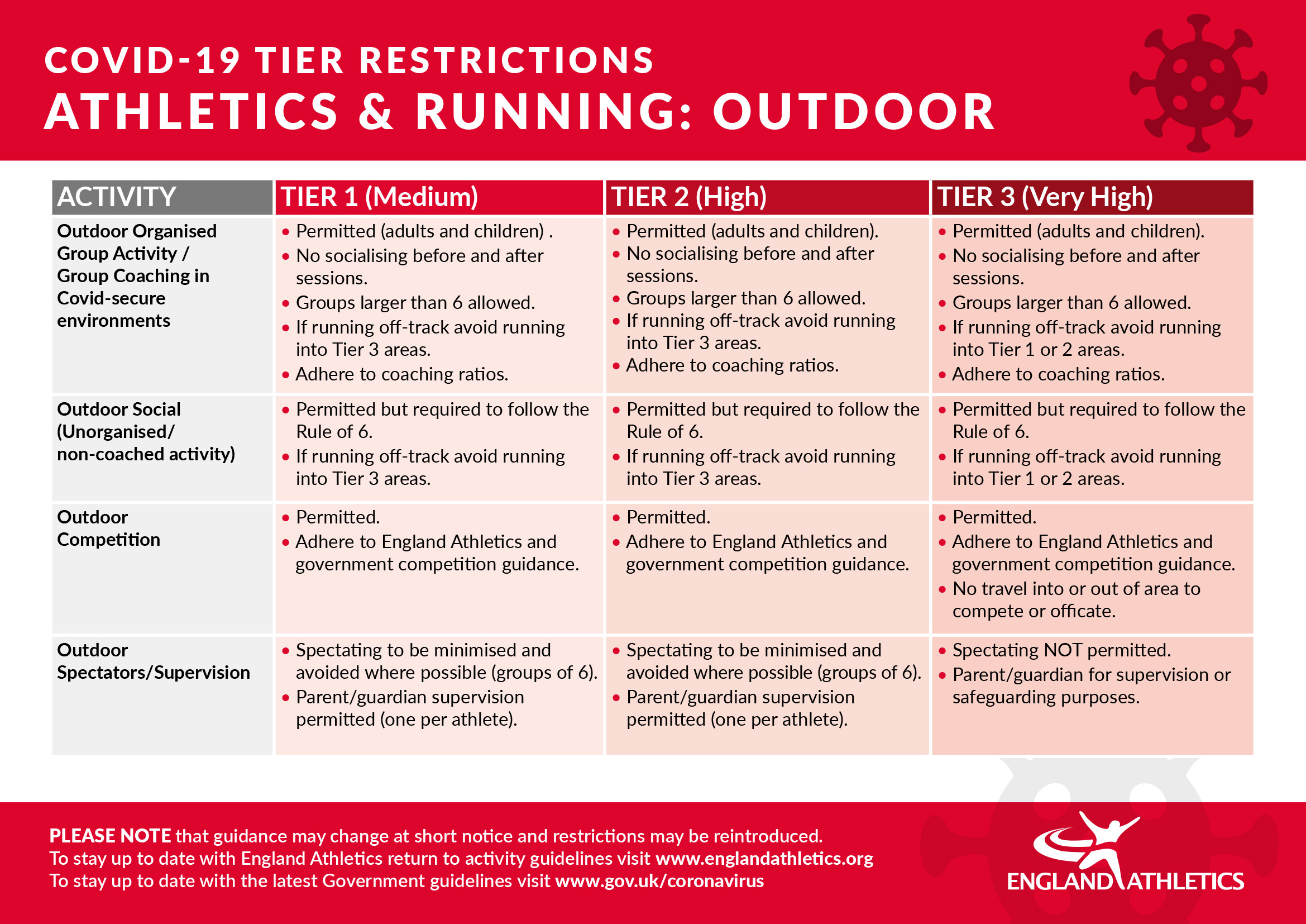Tier restrictions - outdoor at 21 October
