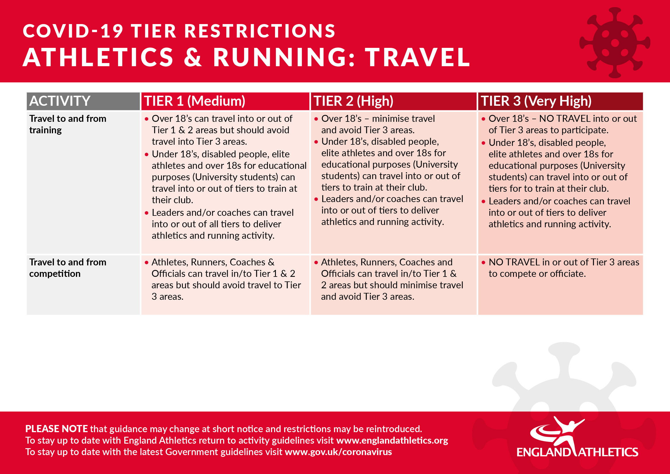 Tier restrictions - travel at 21 October