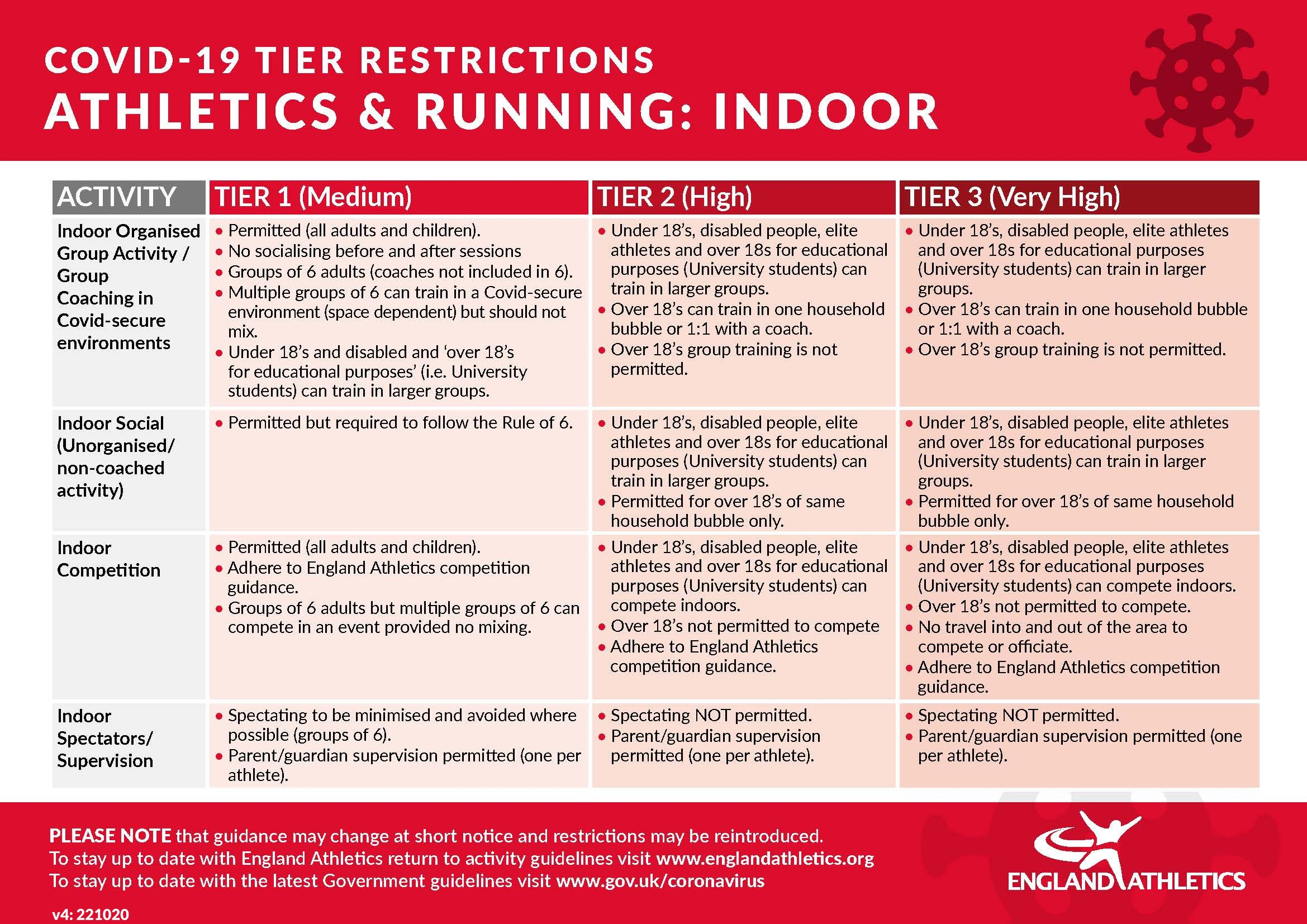 Tier restrictions - indoor at 22 October