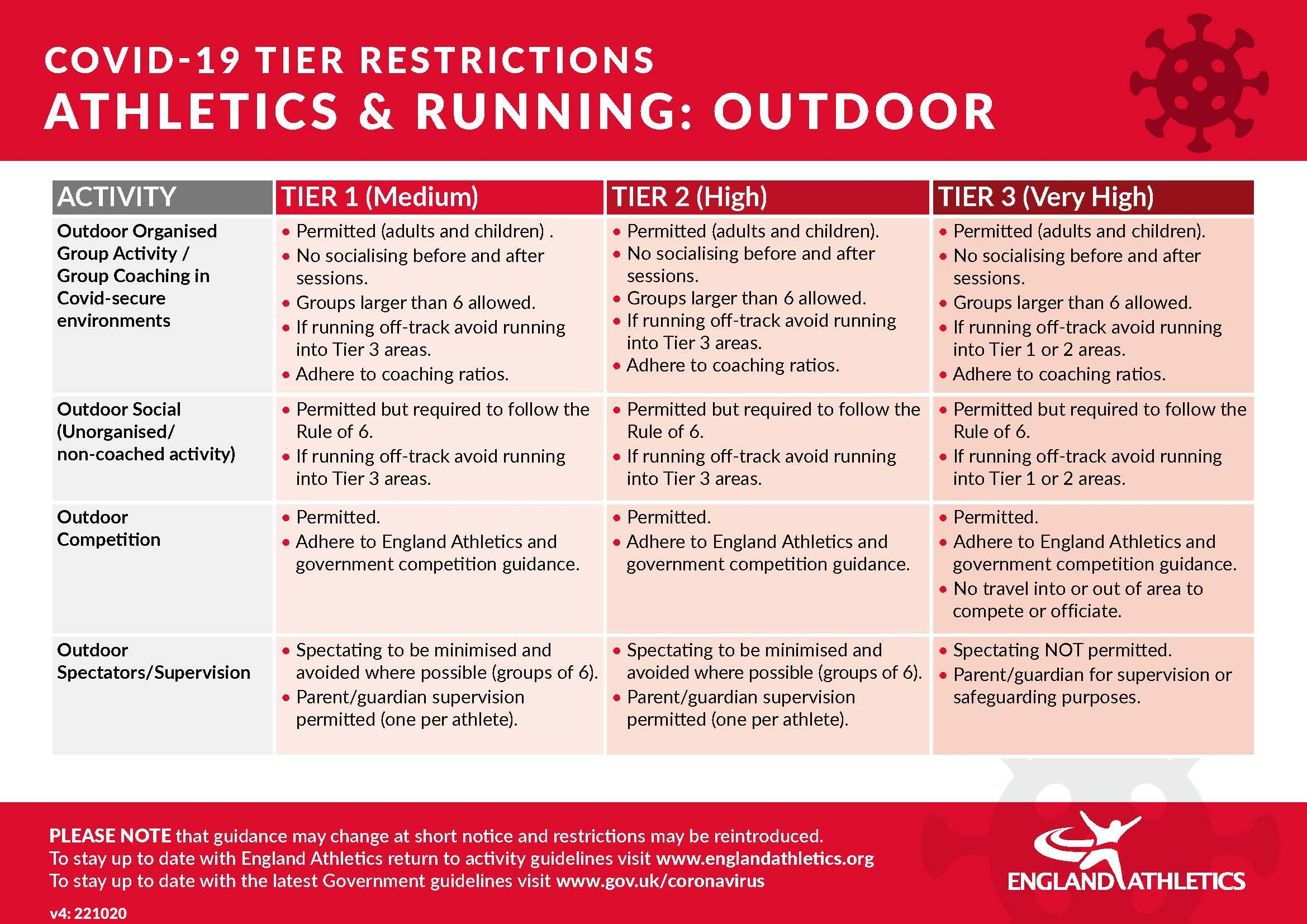 Tier restrictions - outdoor at 22 October