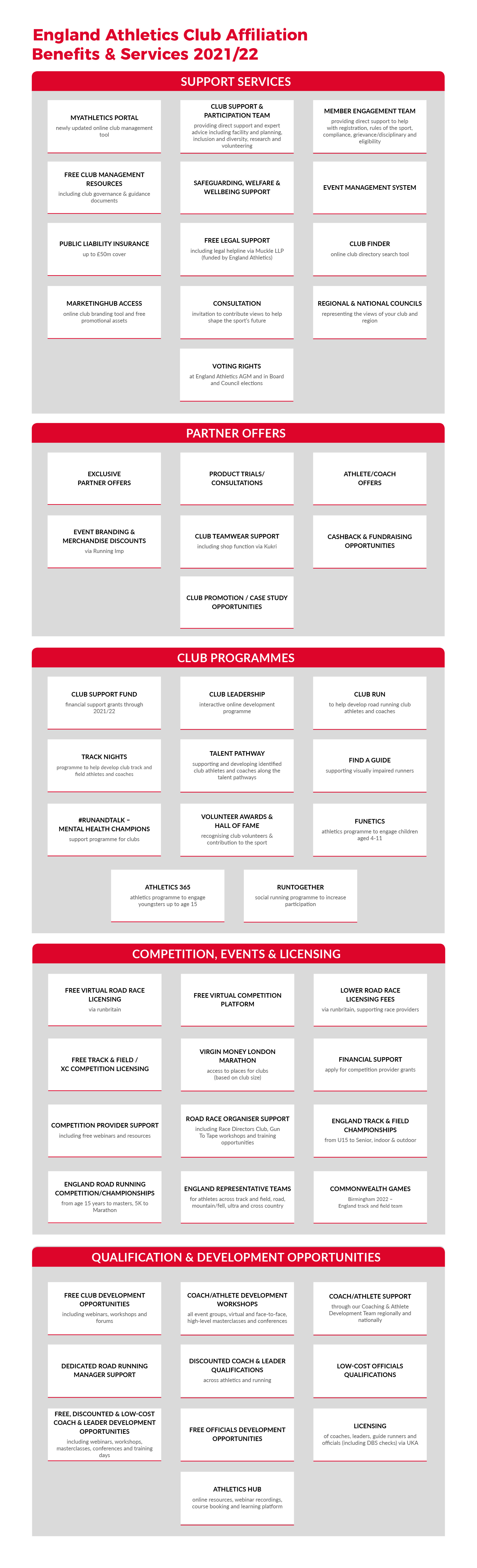 England Athletics Club Affiliation benefits and services chart 2021
