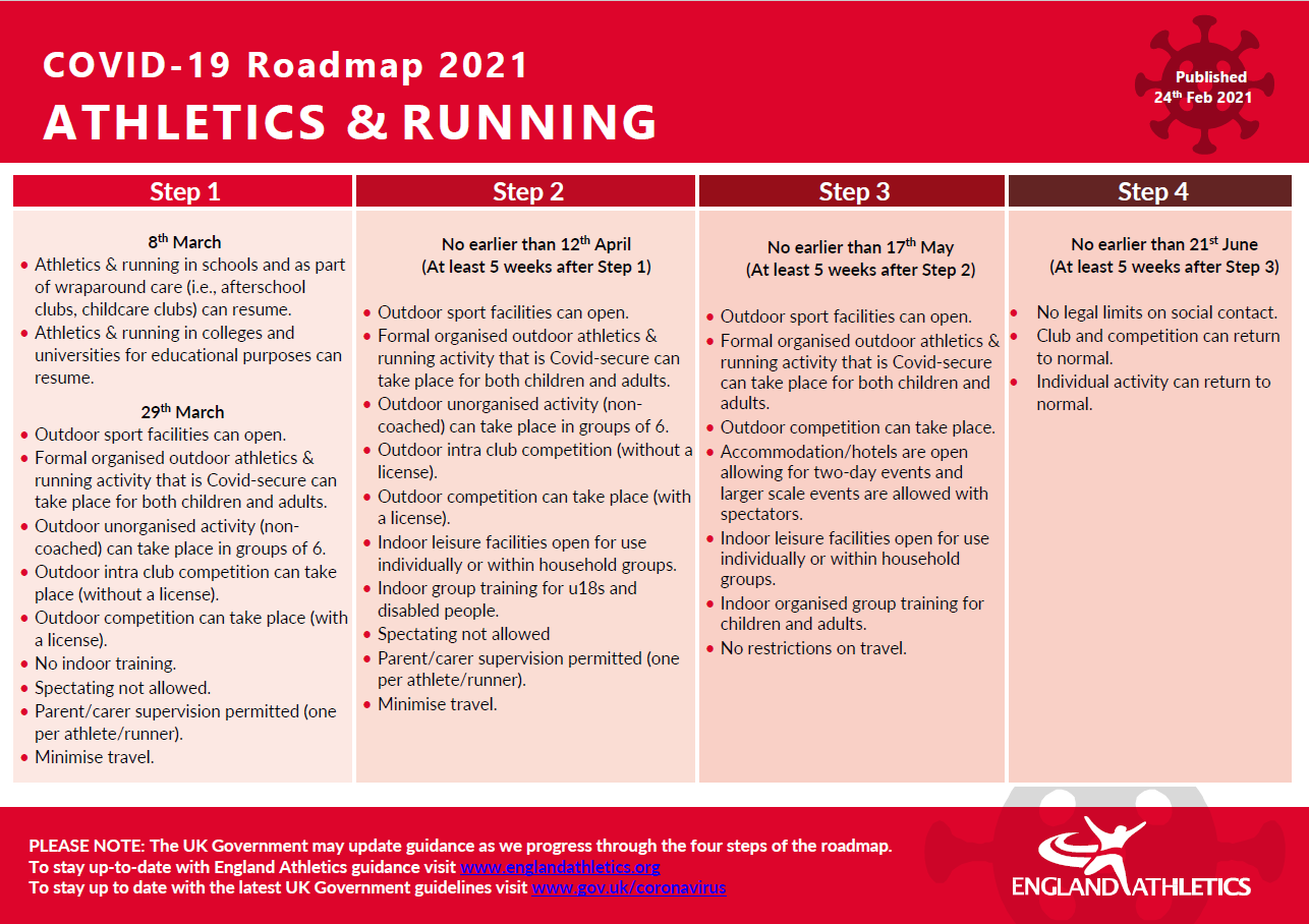 Athletics and Running Roadmap