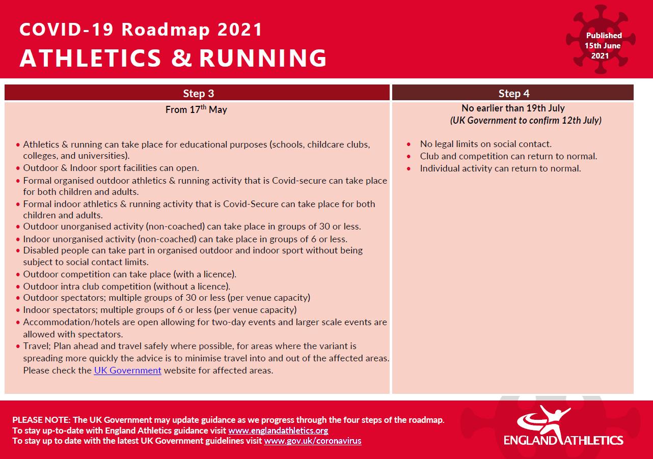 Athletics and running roadmap summary of Step 3