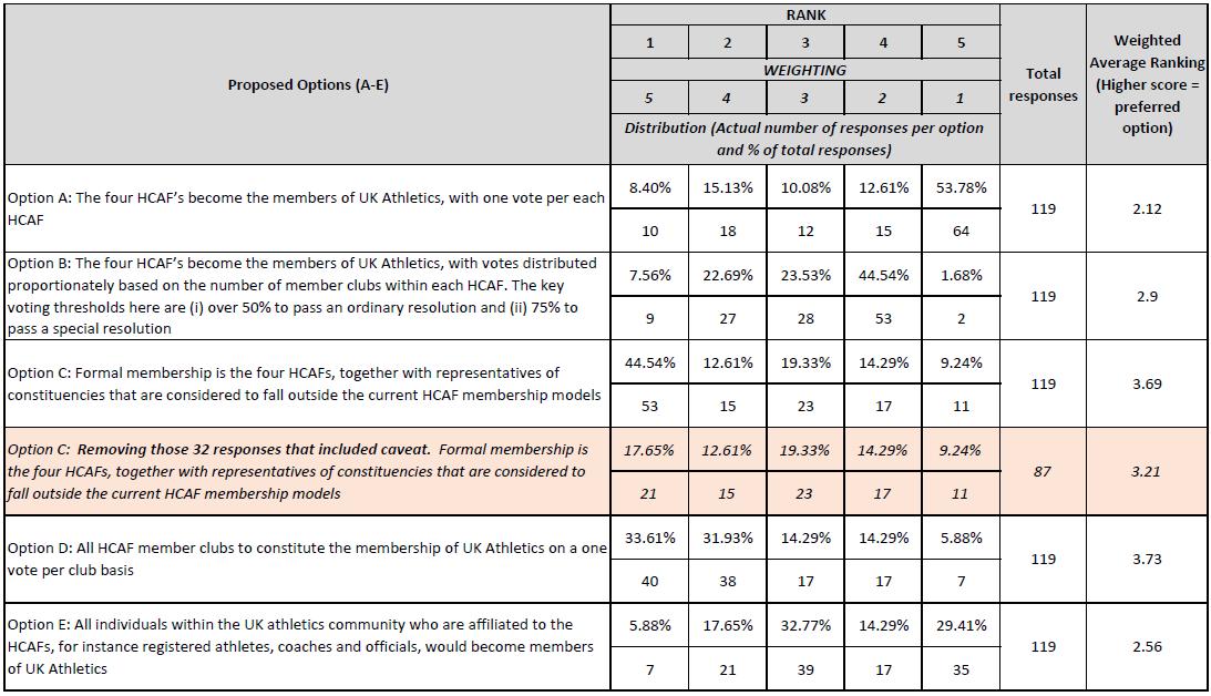 UKAM survey response table