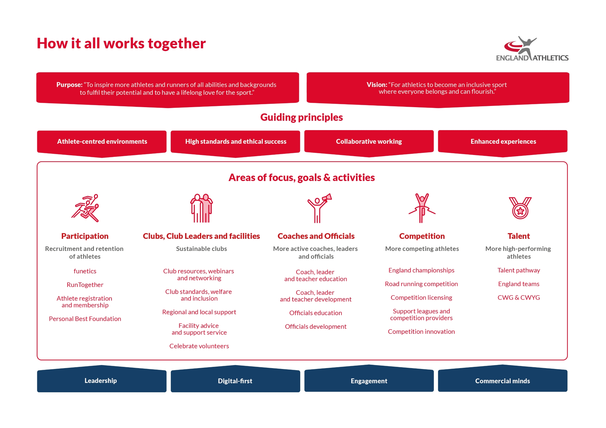 England Athletics Strategy - how it all works together diagram