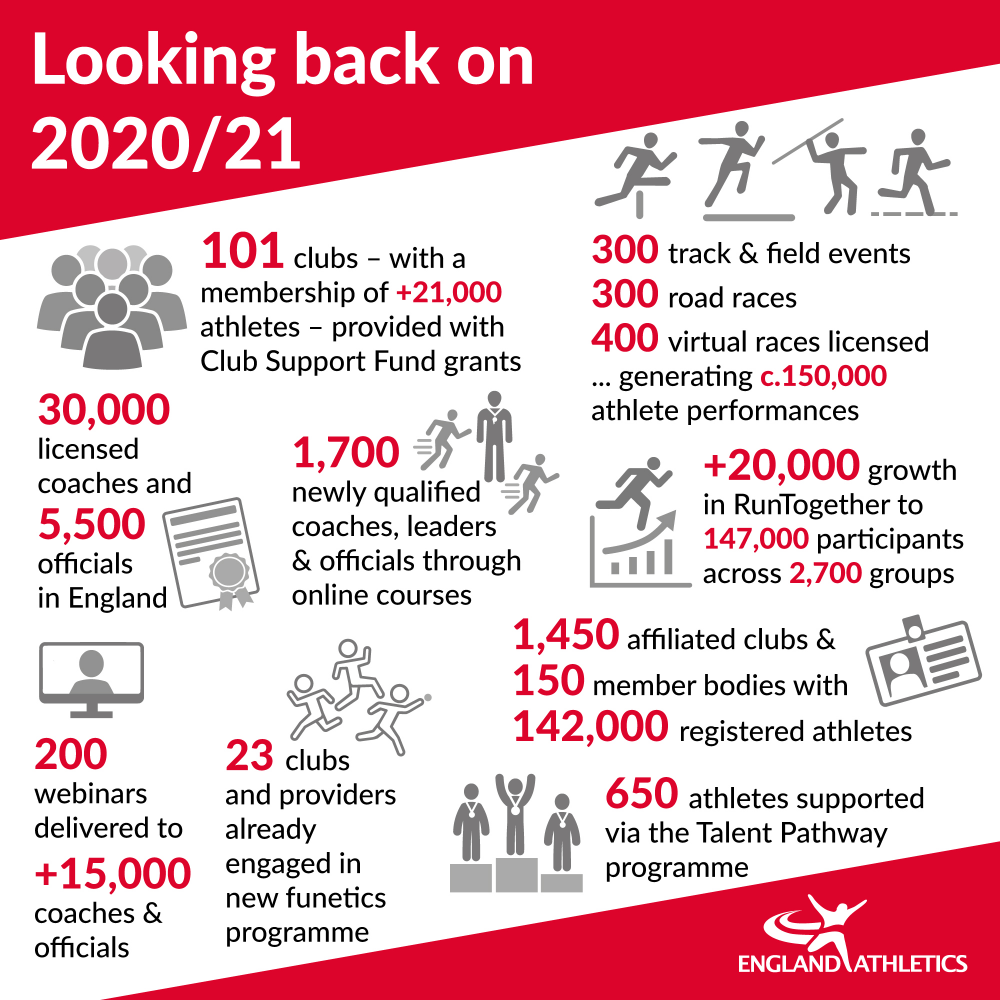 Looking back at 2020 infographic